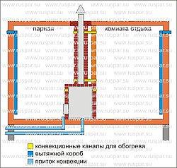 Устройство вентиляции в русской бане | Вентиляция бани с топкой печи со стороны комнаты отдыха